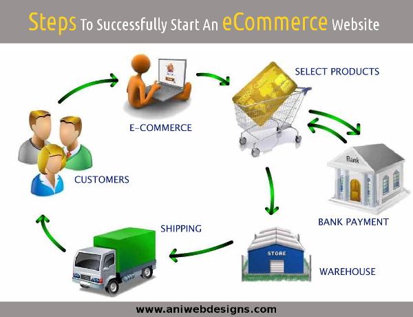 Do You Want To Successfully Start An eCommerce Web