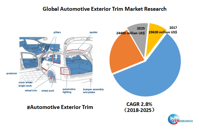 Global Automotive Exterior Trim market will reach 24400 million US$ by the end of 2025