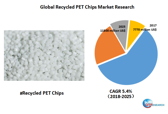 Global Recycled PET Chips market will reach 11800 million US$ by the end of 2025