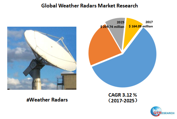Global revenue for Weather Radar is expected to generate revenue of $ 209.74 million by end of 2025