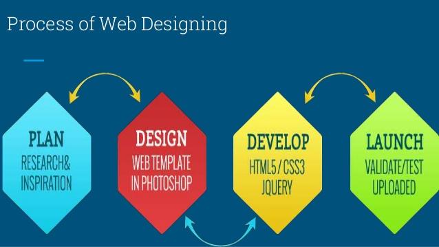Best Web Designing Company Bangalore