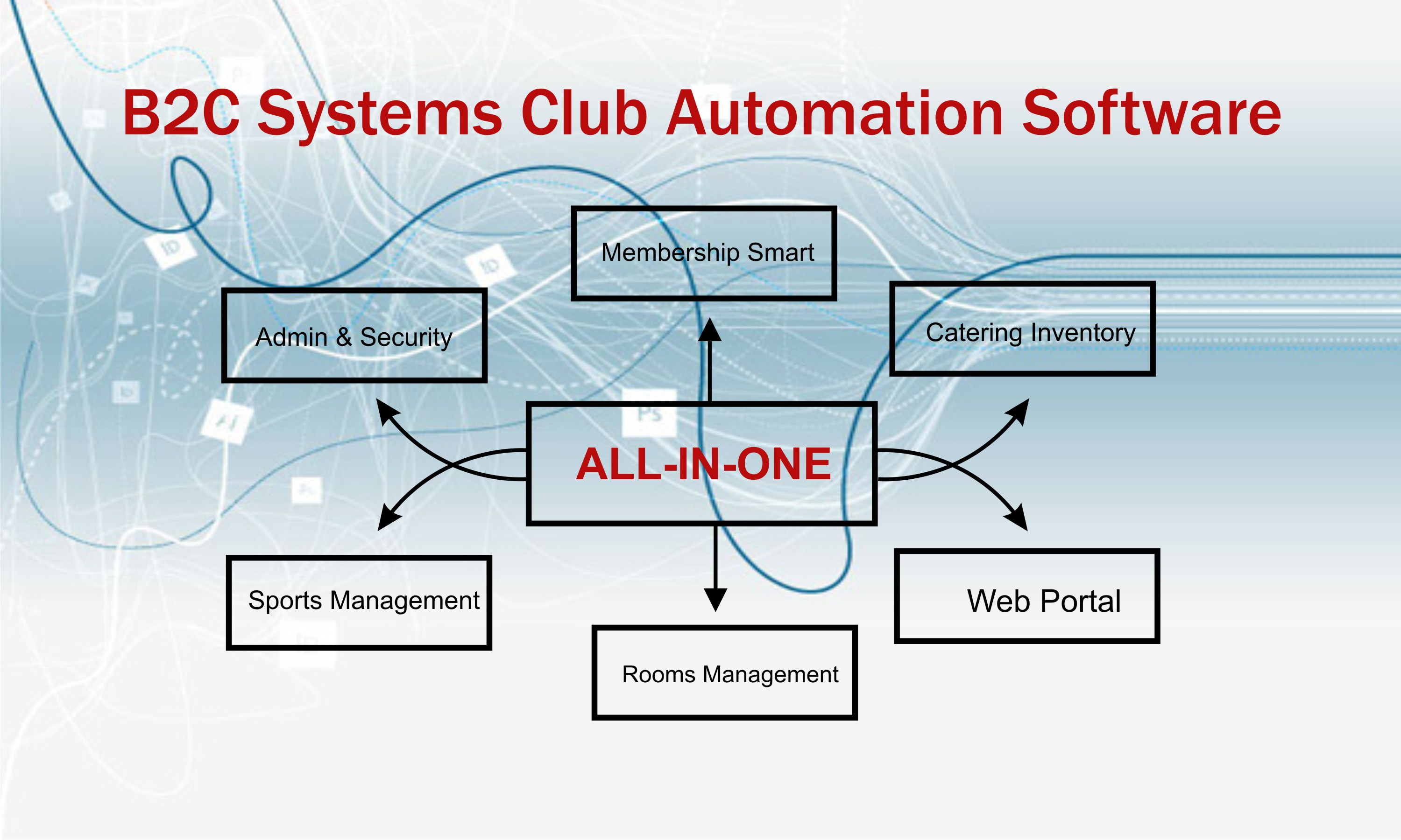 B2C Systems Has Simplified The Work Structure