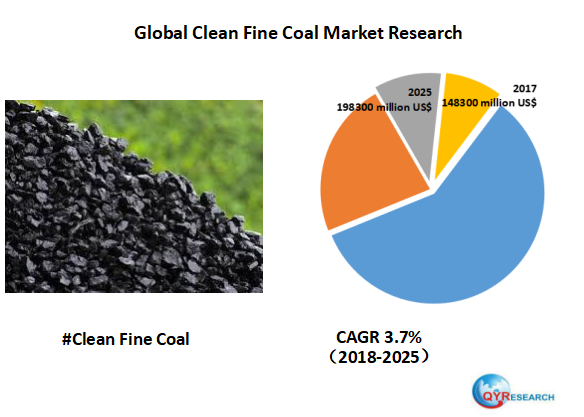 Global Clean Fine Coal market will reach 198300 million US$ by the end of 2025