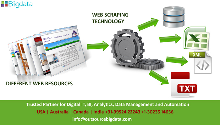Web Data Extraction company