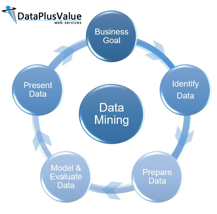 Choose Data Mining Outsourcing Services for Your Business