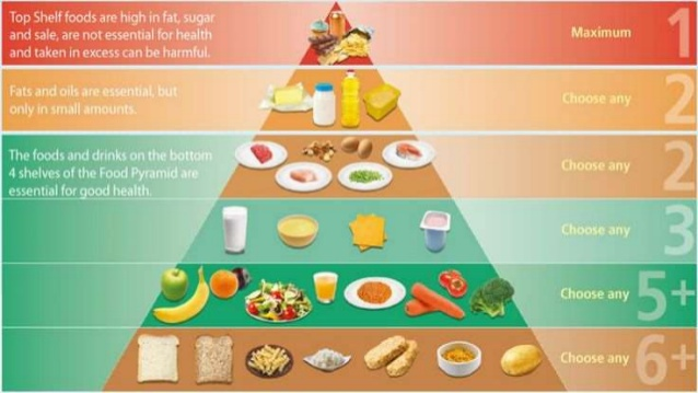 Food Guide For Healthy eating pyramid