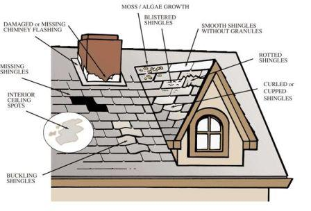 Puyallup Roofing