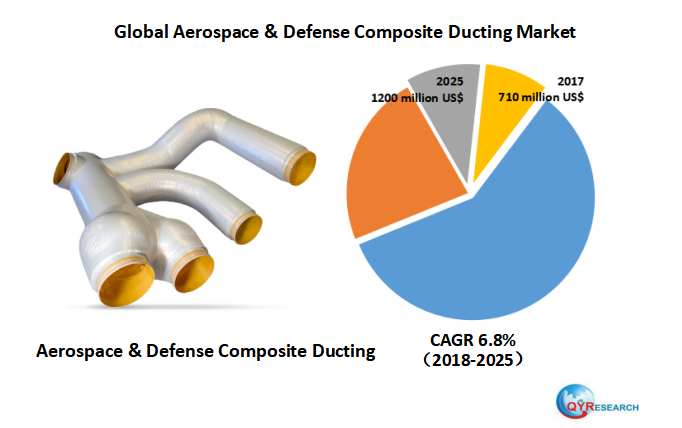 Global Aerospace & Defense Composite Ducting market research