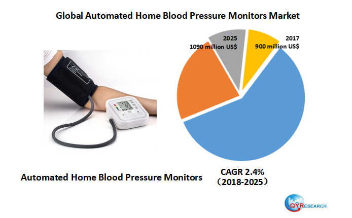 Global Automated Home Blood Pressure Monitors market research