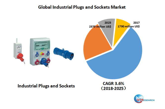 Global Industrial Plugs and Sockets market research