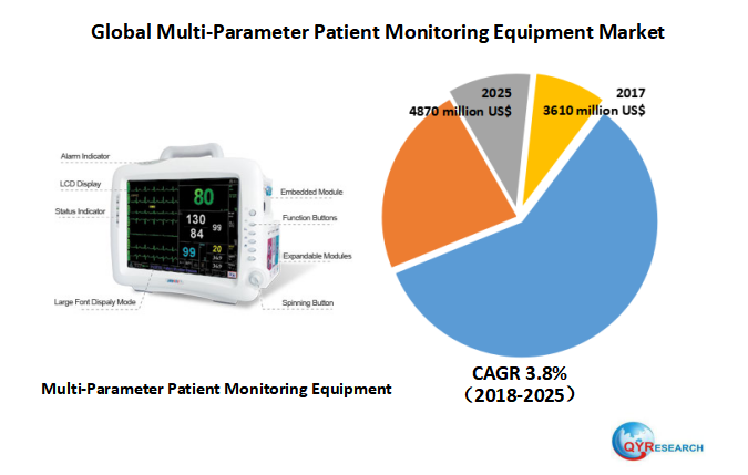 Global Multi-Parameter Patient Monitoring Equipment market research