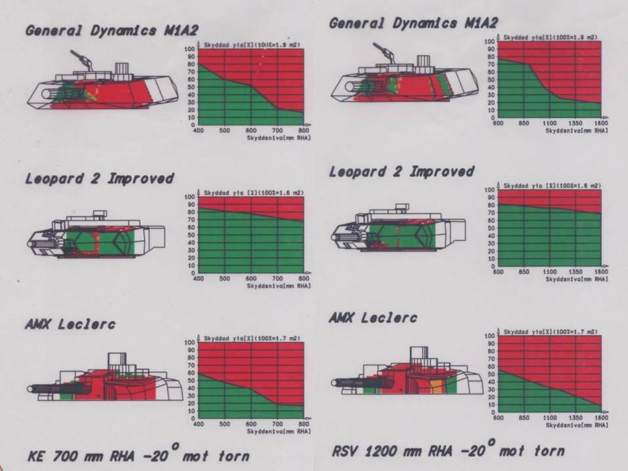 leopard 2 abrams leclerc armor comparison