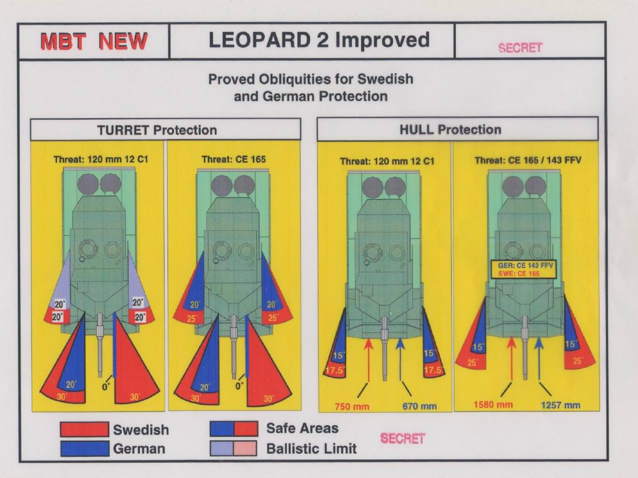 leopard 2 sweden comparison