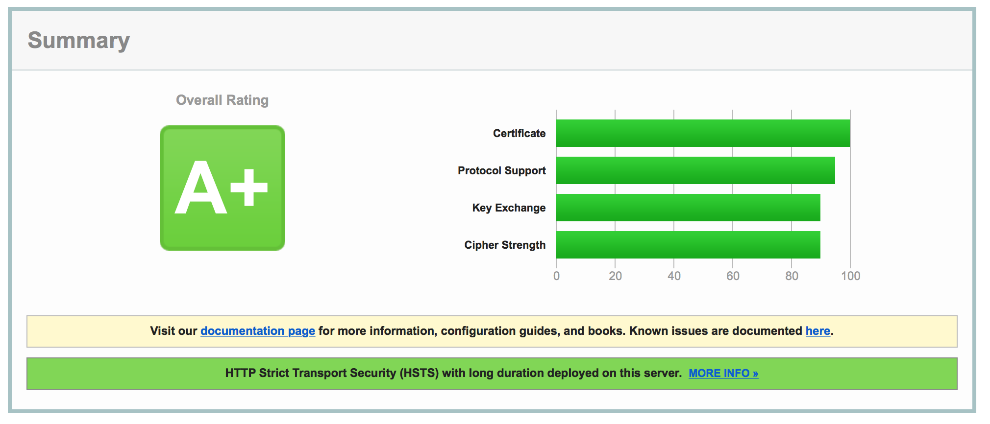 Qualys Result Screenshot - Grade 'A'