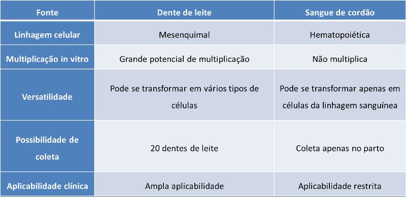 Comparando Células Hematopoiéticas x Células Mesenquimais