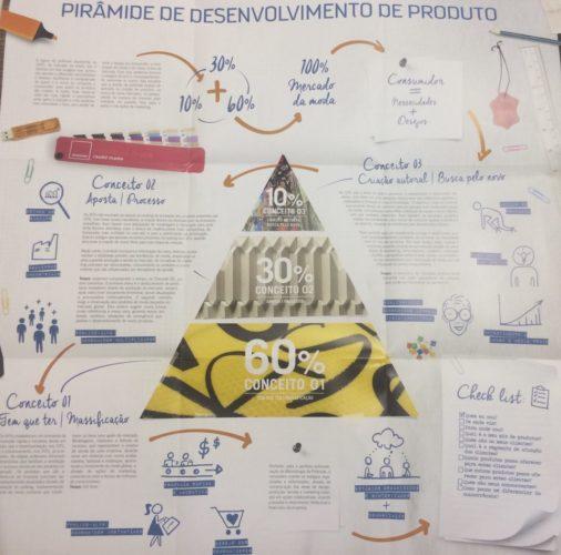 Pirâmide de desenvolvimento de produto do Conexão Inspiramais (Foto: Divulgação)