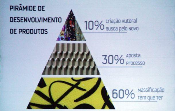 Pirâmide de criação do Conexão Inpsiramais (Foto: Belo Horizonte - Henrique Fonseca)
