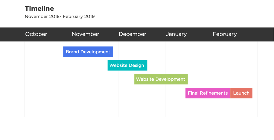 Freelance project timeline example