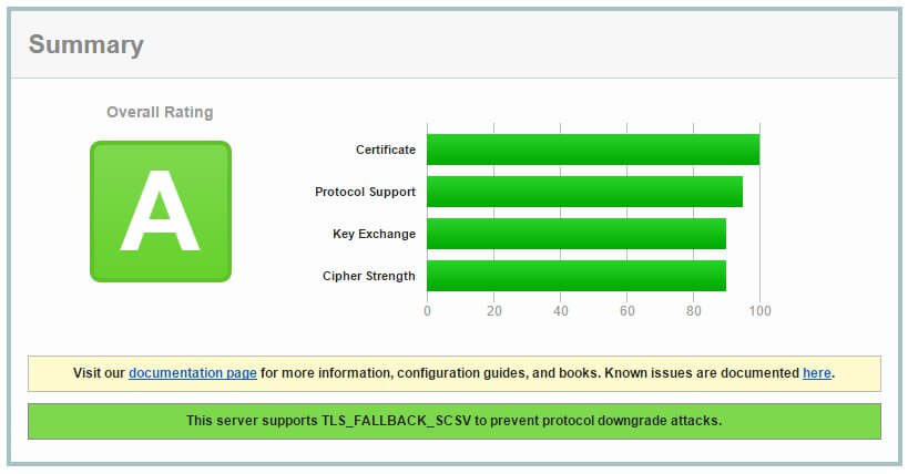 A grade on SSL Labs
