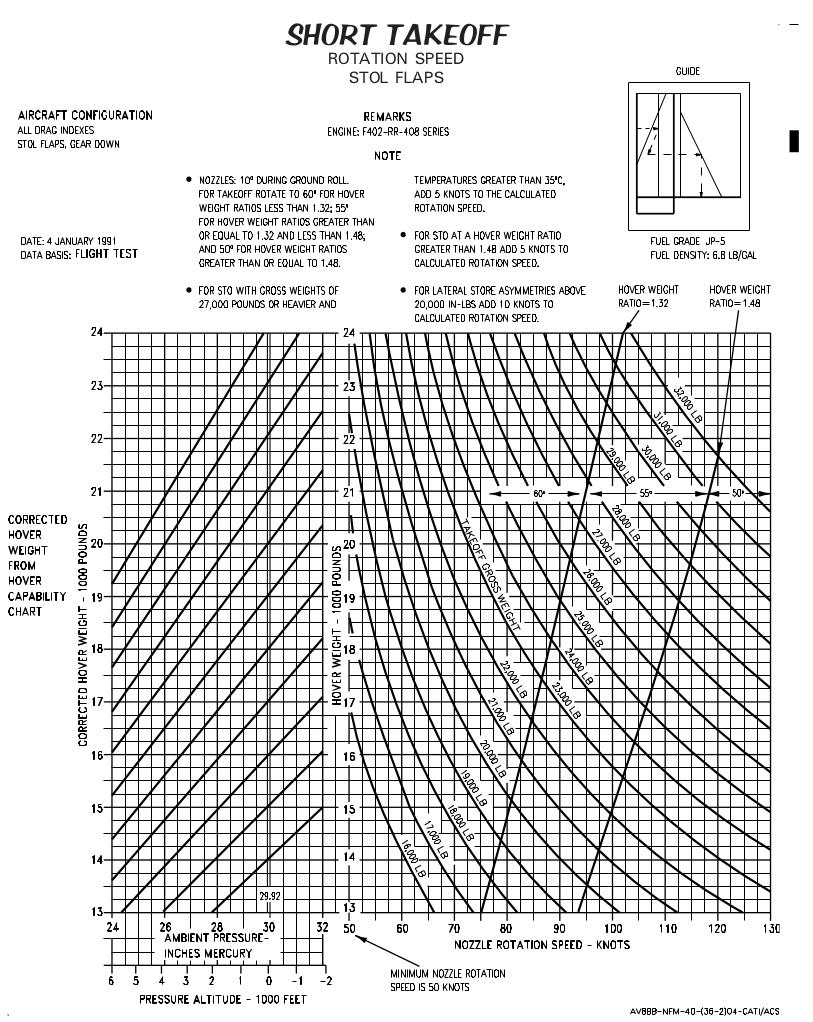 rotation chart