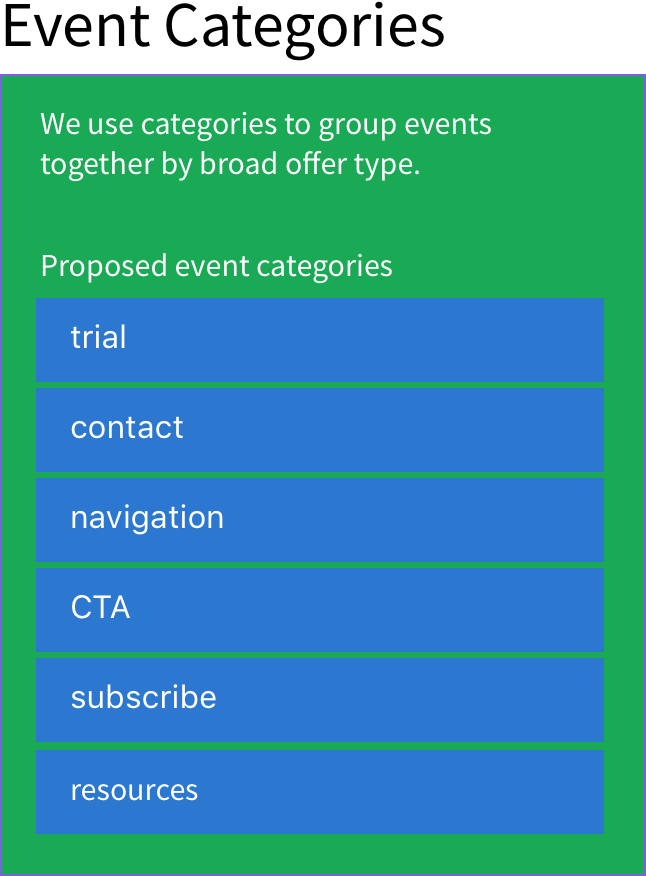 GitLab Event Categories