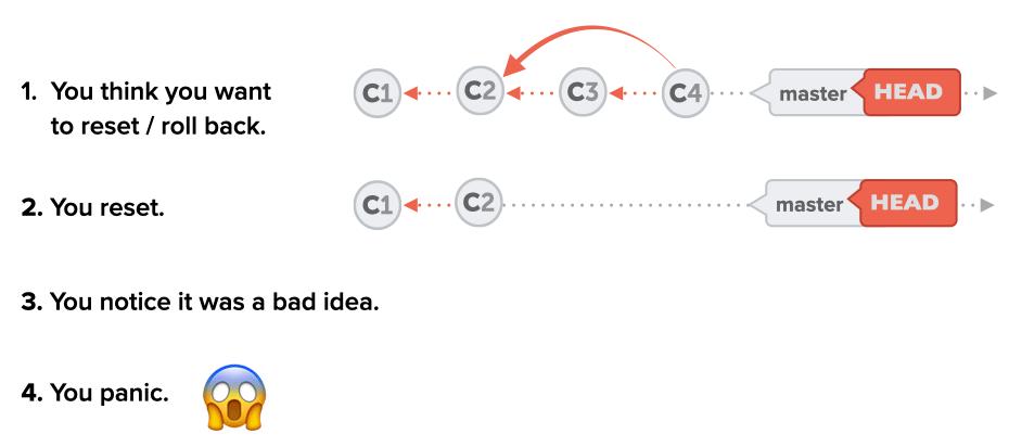 diagram-reset