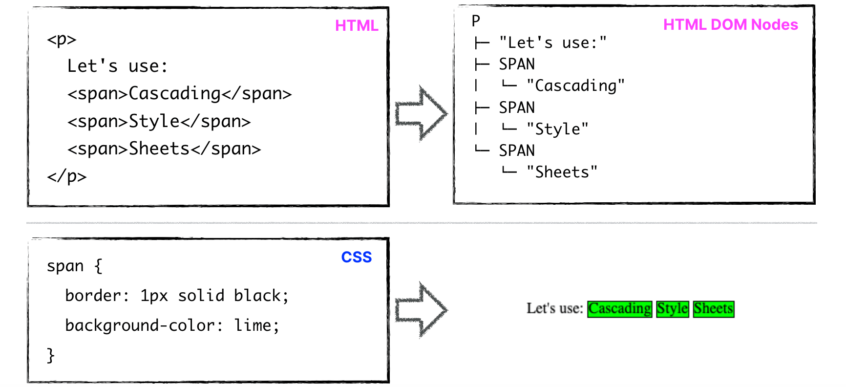 How CSS gets applied